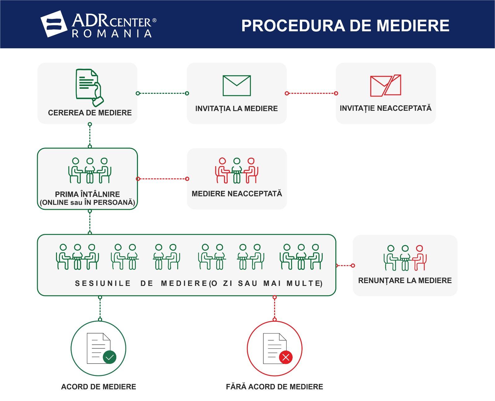 Procedura de mediere
